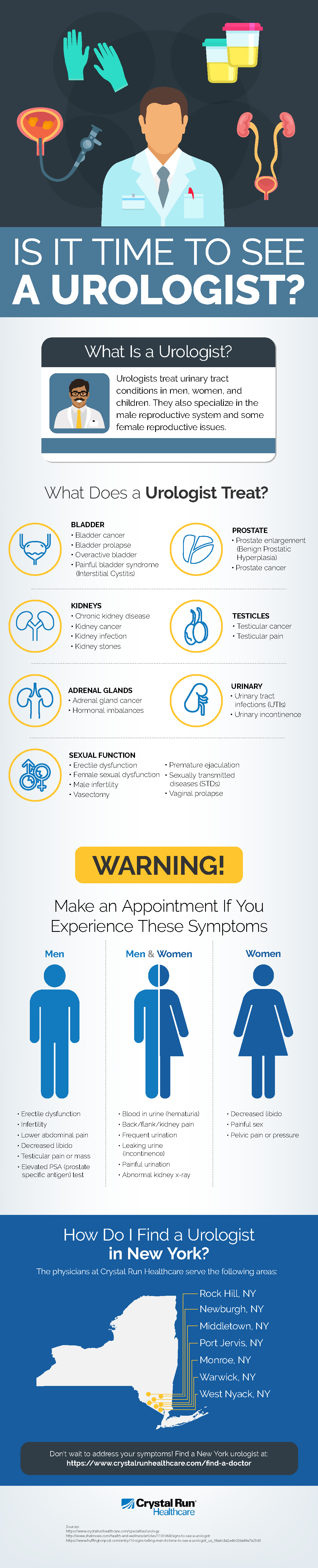 Is It Time to See a Urologist Infographic